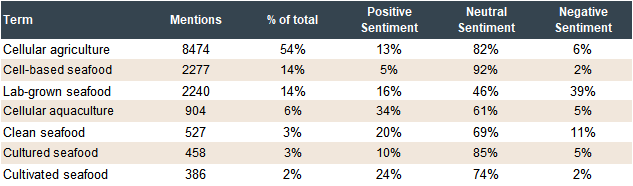 Table Showing Consumer Sentiment Data