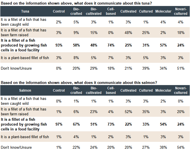Table with consumer sentiment data