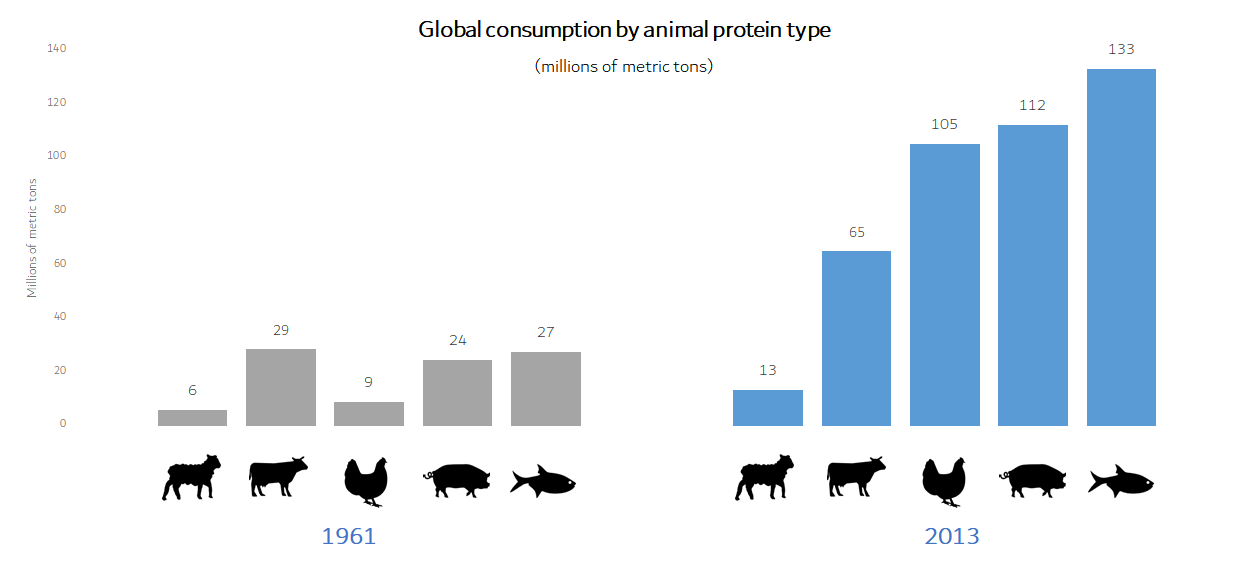 Chart showing global resource consumption by animal