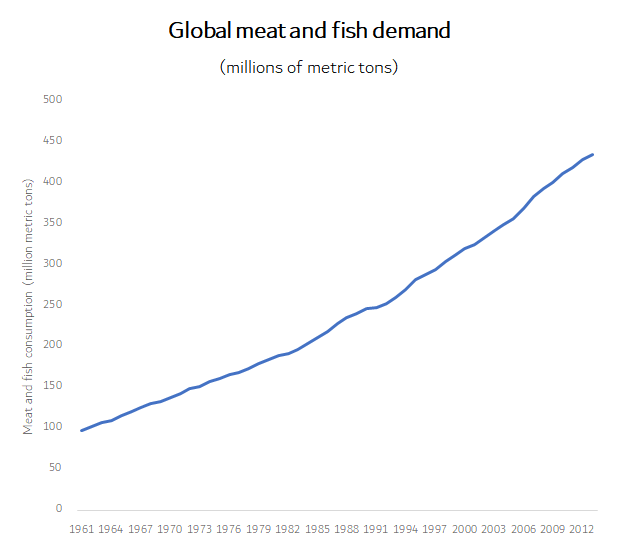 Chart showing global meat and fish demand