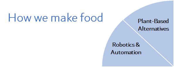 Chart showing how food tech companies work