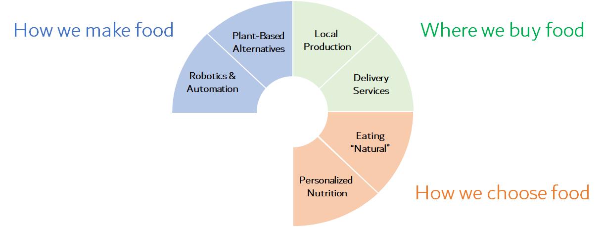 Chart chowing food tech dynamics