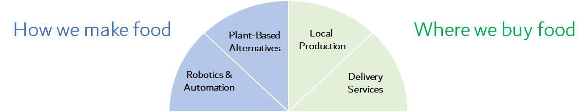 Chart showing food production and purchase