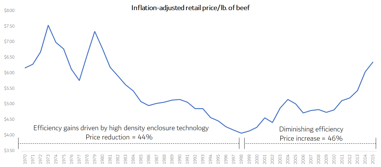 Chart for Inflation adjusted retail