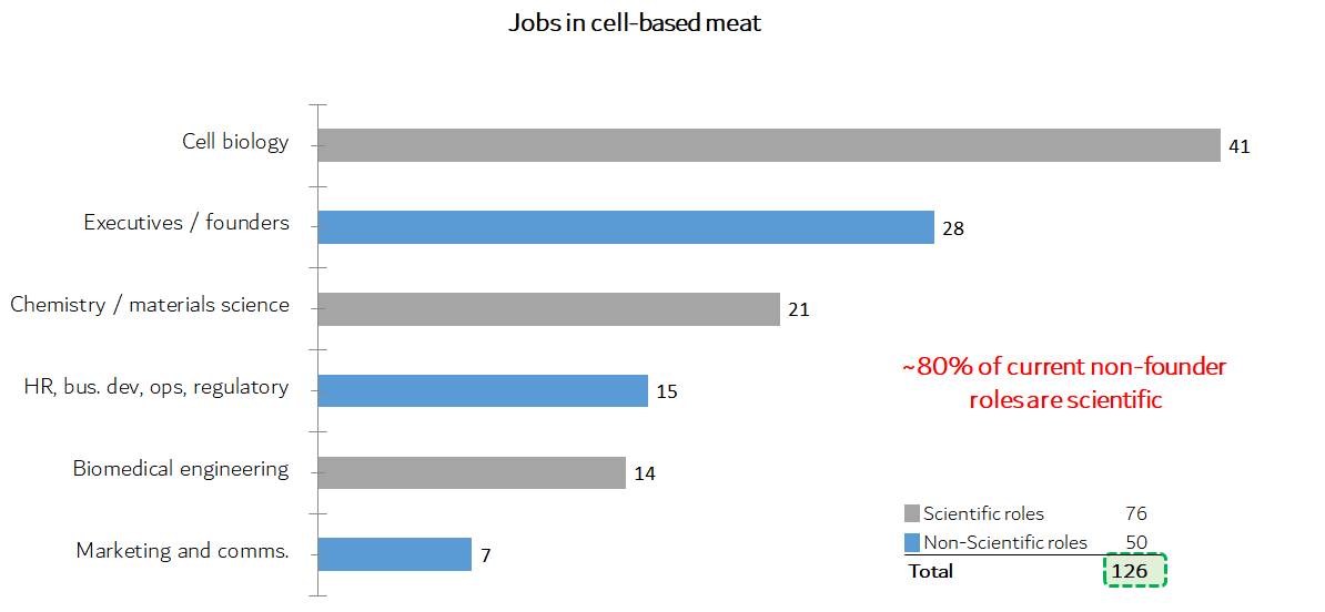 Job options in cultivated meat
