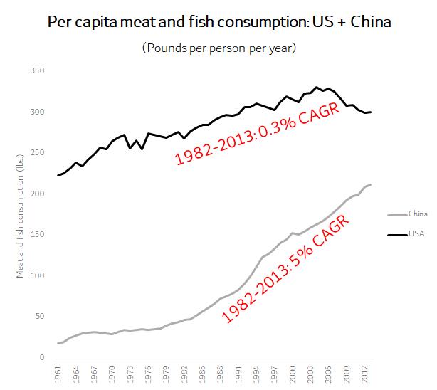 Per capita consumption us china chart