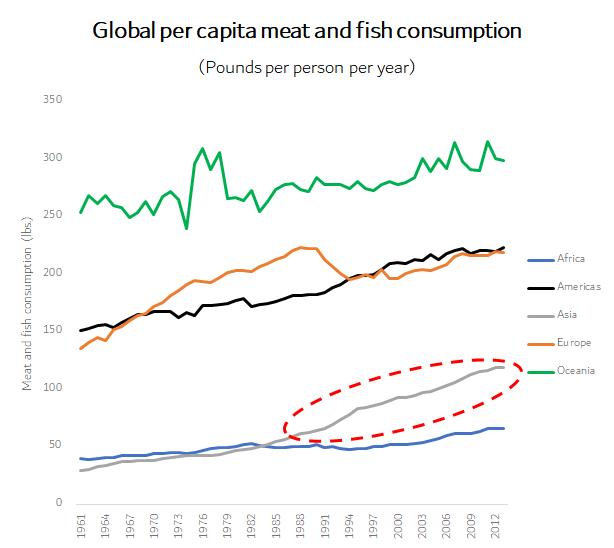 Per capita consumption chart