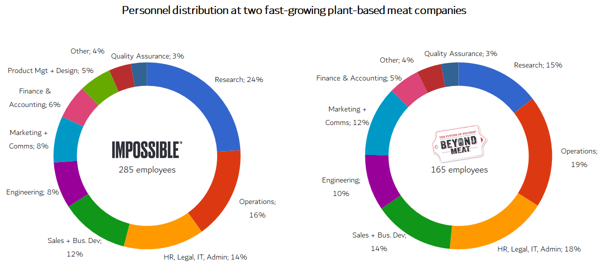Personnel distribution for plant based meat companies