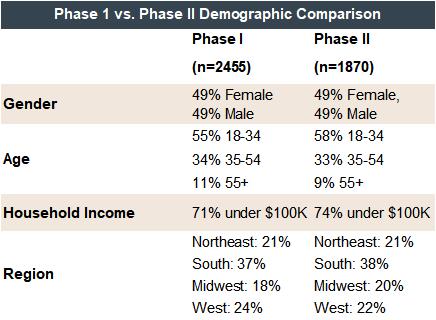 Survey demographic attributes