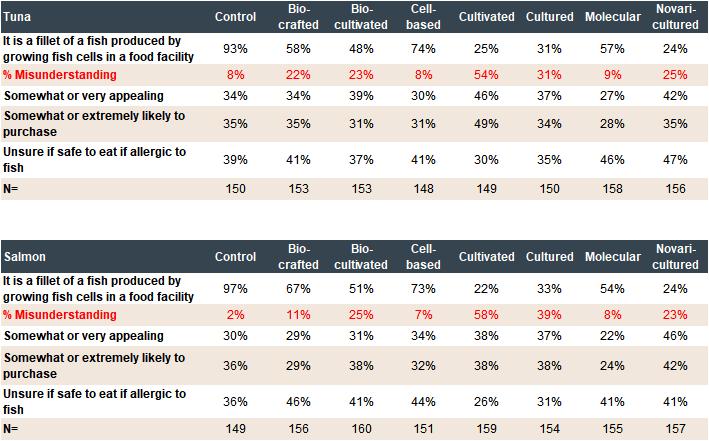 Phase 1 summary survey results