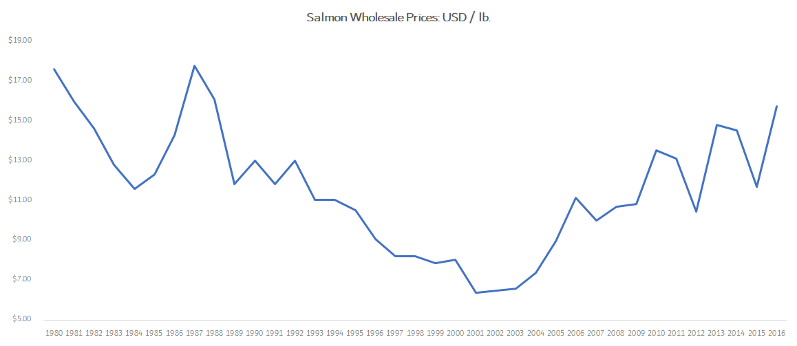 Chart showing salmon wholesale prices