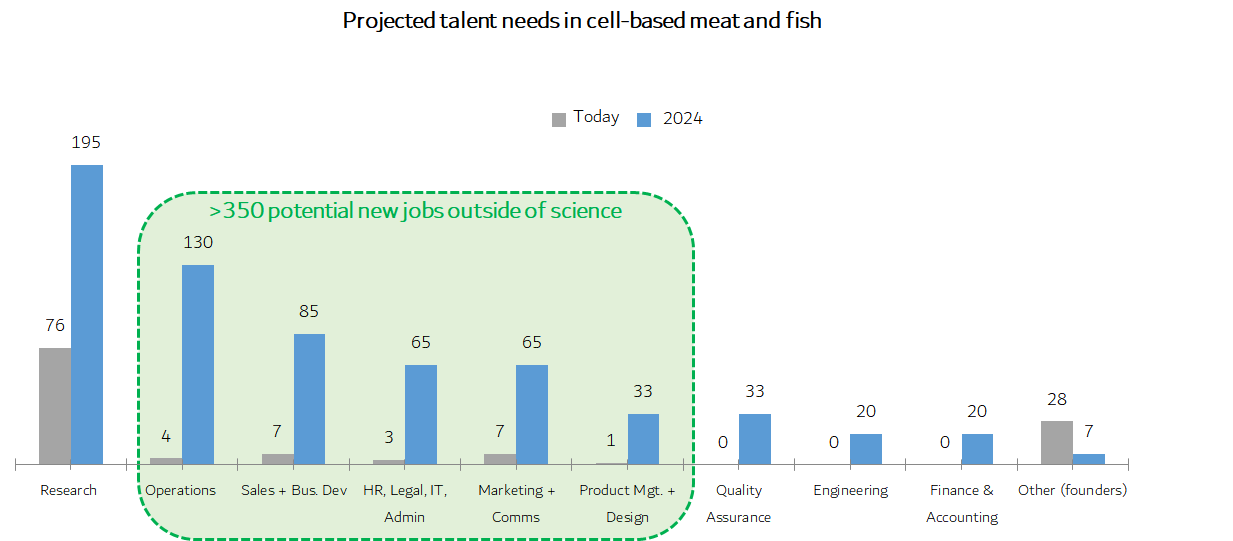 Bar graph showing projected talent needs in cultivated meat companies